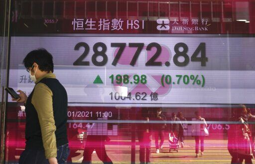 A woman walks past a bank's electronic board showing the Hong Kong share index at Hong Kong Stock Exchange Monday, Jan. 18, 2021. Shares fell Monday across most of Asia following a retreat on Wall Street, but benchmarks in Hong Kong and Shanghai rose after data showed the Chinese economy grew a solid 2.3% in 2020.