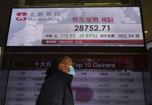 A man walks past a bank's electronic board showing the Hong Kong share index at Hong Kong Stock Exchange Monday, Jan. 18, 2021. Shares fell Monday across most of Asia following a retreat on Wall Street, but benchmarks in Hong Kong and Shanghai rose after data showed the Chinese economy grew a solid 2.3% in 2020.